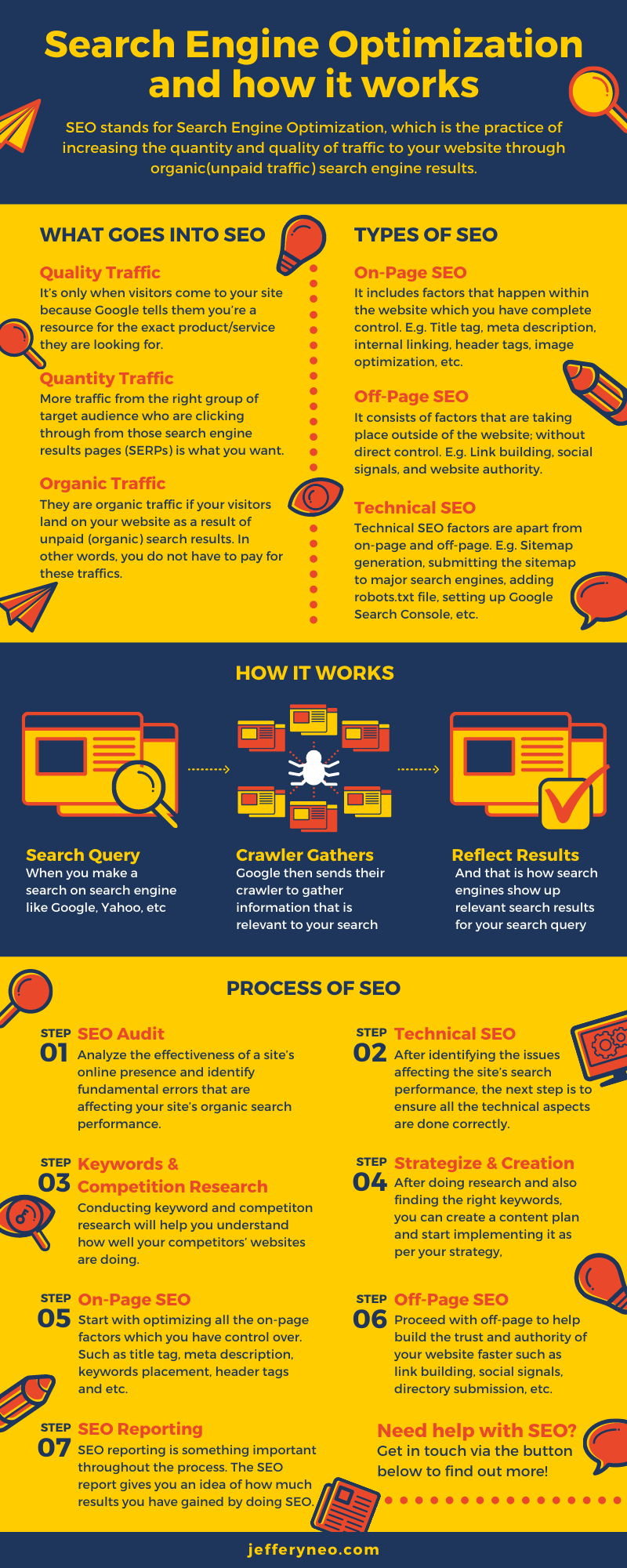 Infographic - What is Search Engine Optimization